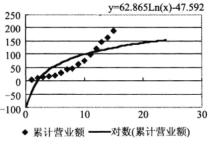 Excel图表分析
