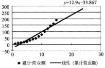 Excel近似曲线