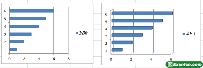 Excel中的平面图表和立体图表