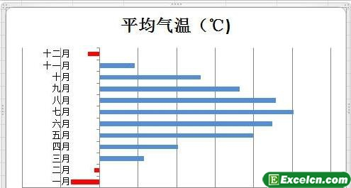 在excel图表中用其他的颜色表示负值4