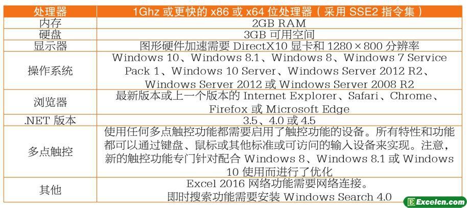 excel2016版本区别和安装配置