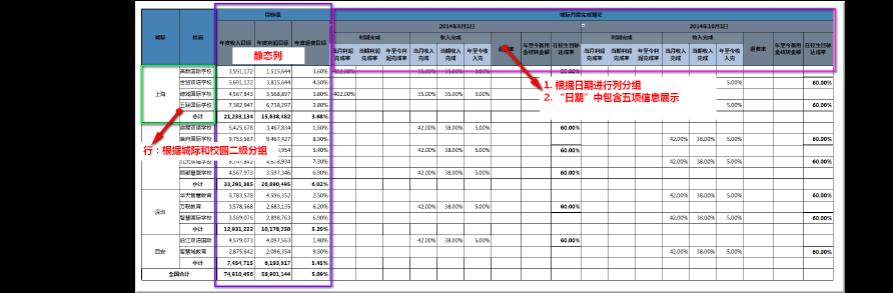 如何生成许多类别的Excel模型,分析,预测和报告-excel学习网