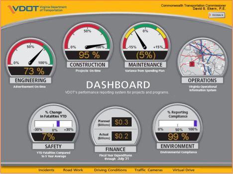 10个创新的仪表板(管理面板)设计示例-Excel教程
