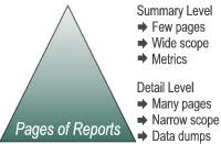引入用于管理报告的Excel仪表盘-运用Excel制作仪表盘图表excel表格