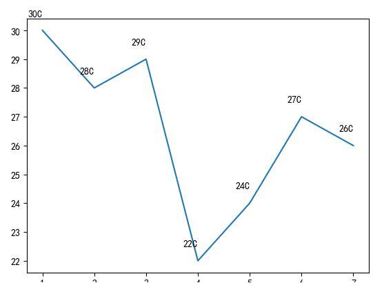 Excel数据分析图怎么做
