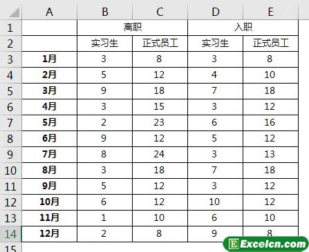 如何在Excel数据分析中制作分类堆积的柱形图